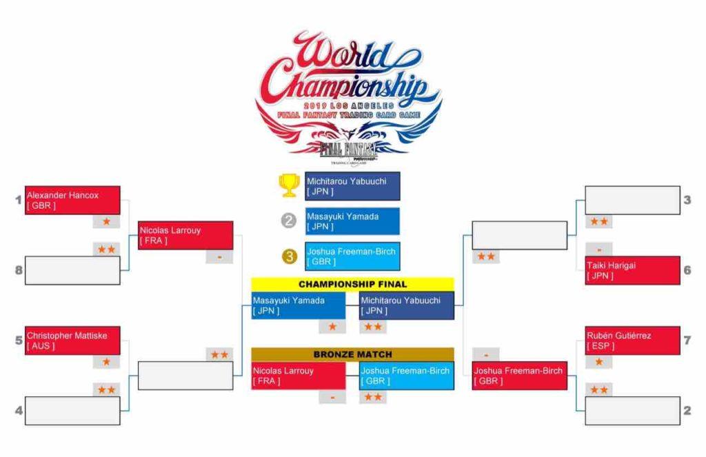 World_Championship_fftcg